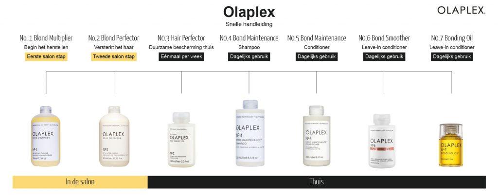 Totall Image Olaplex snelle handleiding